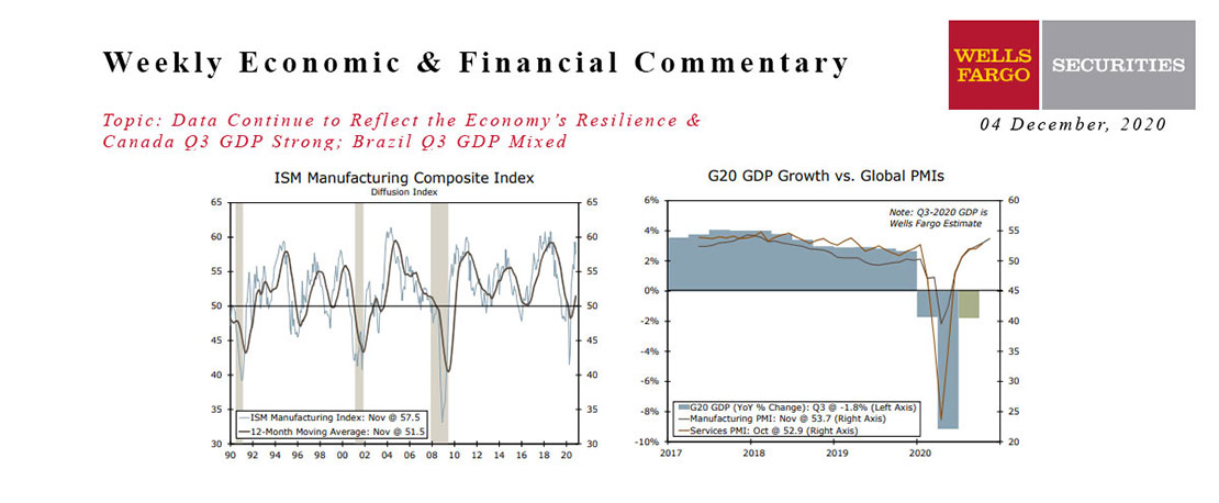 This Week's State Of The Economy - What Is Ahead? - 04 December 2020