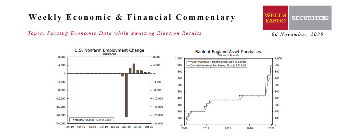 This Week's State Of The Economy - What Is Ahead? - 06 November 2020