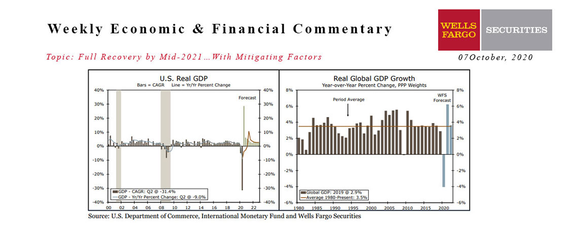 This Week's State Of The Economy - What Is Ahead? - 07 October 2020