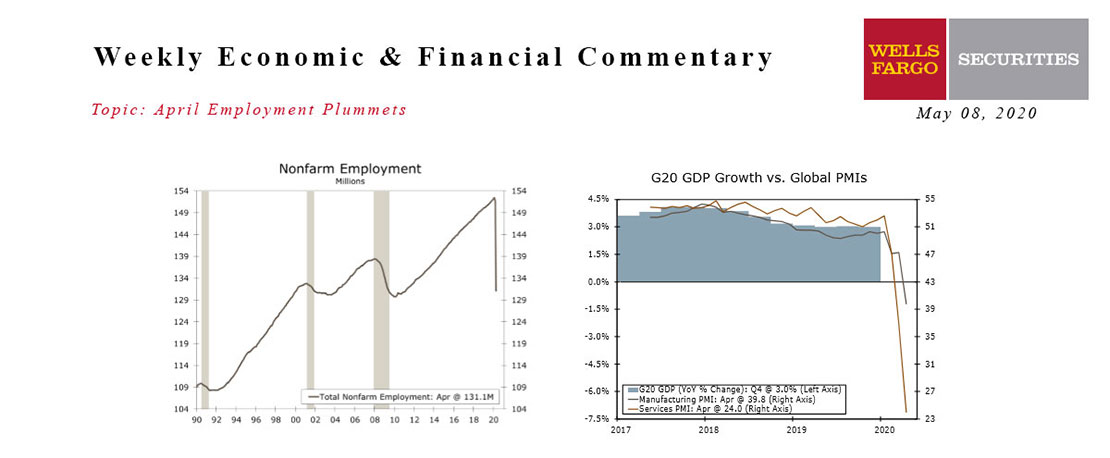 This Week's State Of The Economy - What Is Ahead? - 08 May 2020