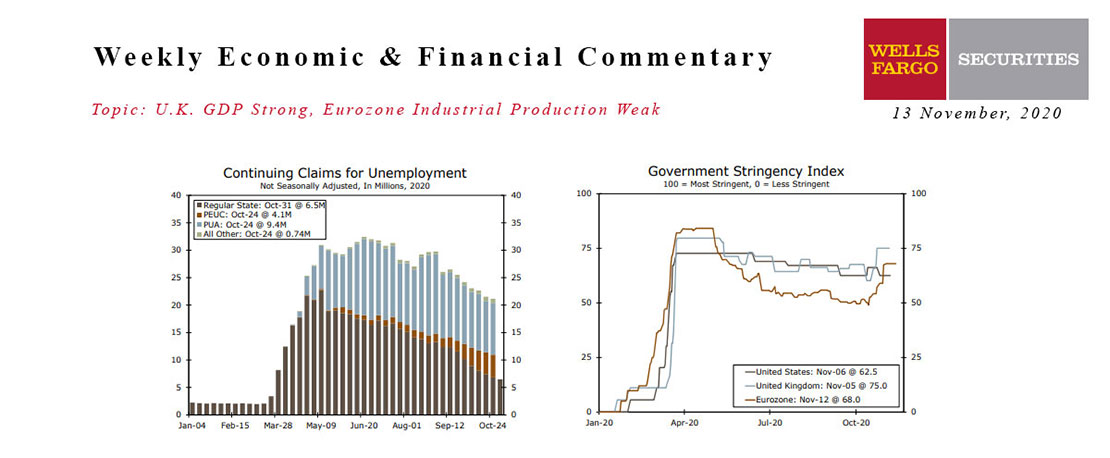 This Week's State Of The Economy - What Is Ahead? - 13 November 2020