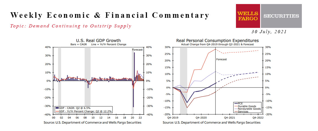 This Week's State Of The Economy - What Is Ahead? - 30 July 2021
