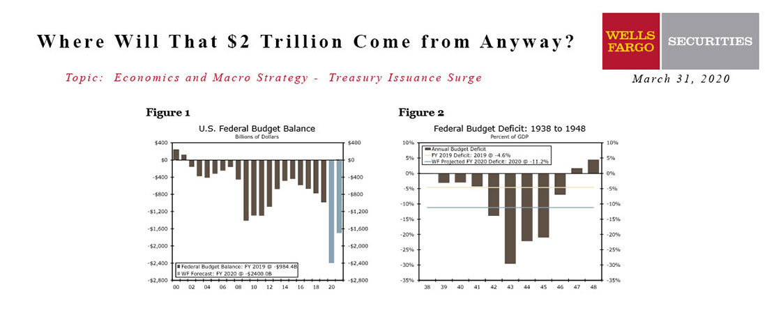 Where Will That $2 Trillion Come From Anyway?