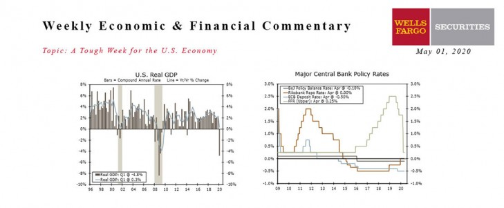 This Week's State Of The Economy - What Is Ahead? - 01 May 2020